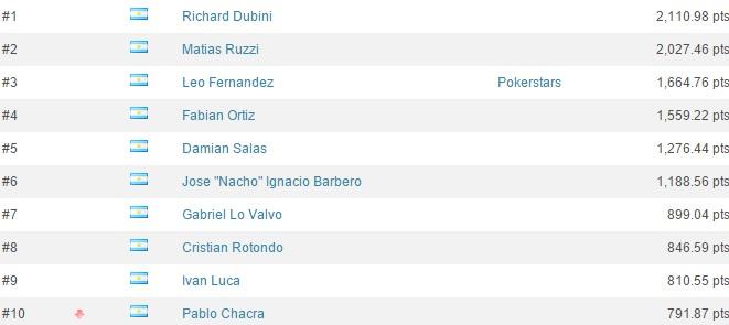 ranking-gpi-argentina