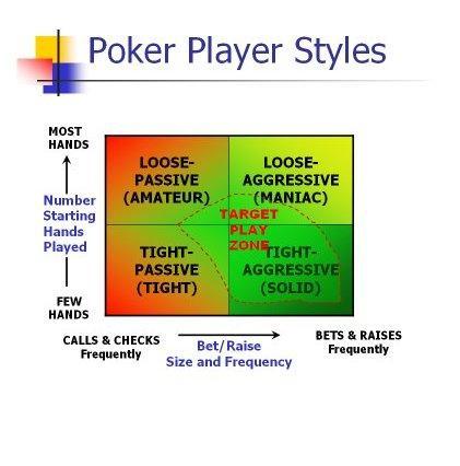 Las tipologías del jugador de poker: ¿A cuál pertenecés?